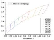 Координаты цветности XLD-FL90-WHS-220-030-04