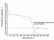 Точка стабилизации светового потока CUBE OPTIC 60