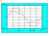 Осциллограммы напряжения и тока  GALAD Победа LED-100-ШБ1/К50