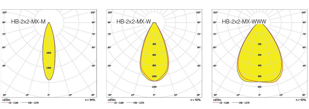 РИС. 6. Варианты КСС линз HB-2x2-MX