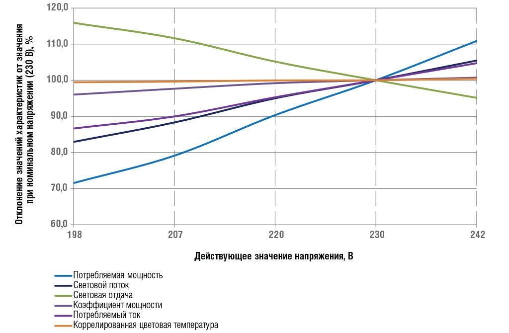 Зависимость характеристик светильника от действующего напряжения, %