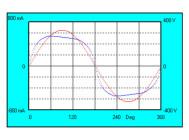 Осциллограммы напряжения и тока светильника LuxON Bat 100W-ECO