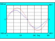 Осциллограммы напряжения и тока GALAD Иллюминатор LED-160