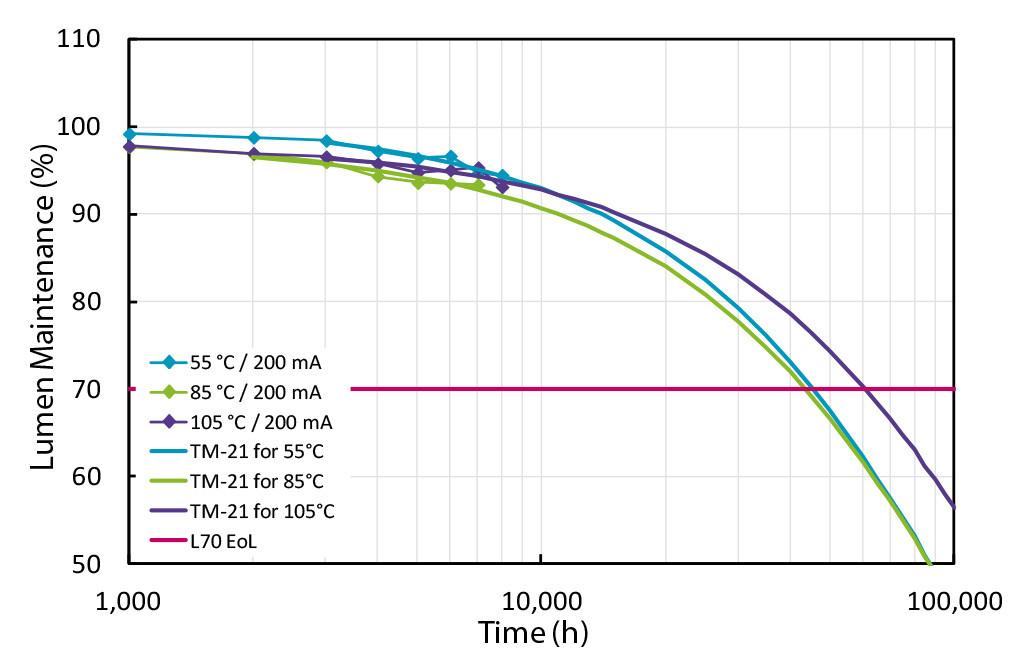 Прогнозируемый спад светового потока светодиода DURIS® S5 по заявлению компании Osram OS для различных температур в точке пайки (IES TM-21-11)