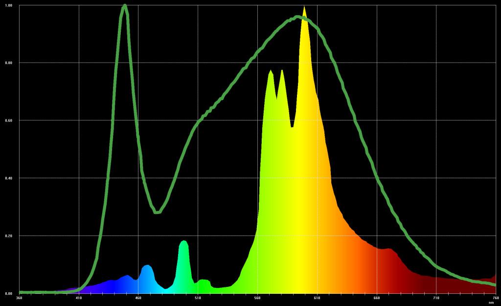 Сравнение спектрального состава излучения типовой лампы ДНаТ 1000 и типового светодиода (зеленая линия)