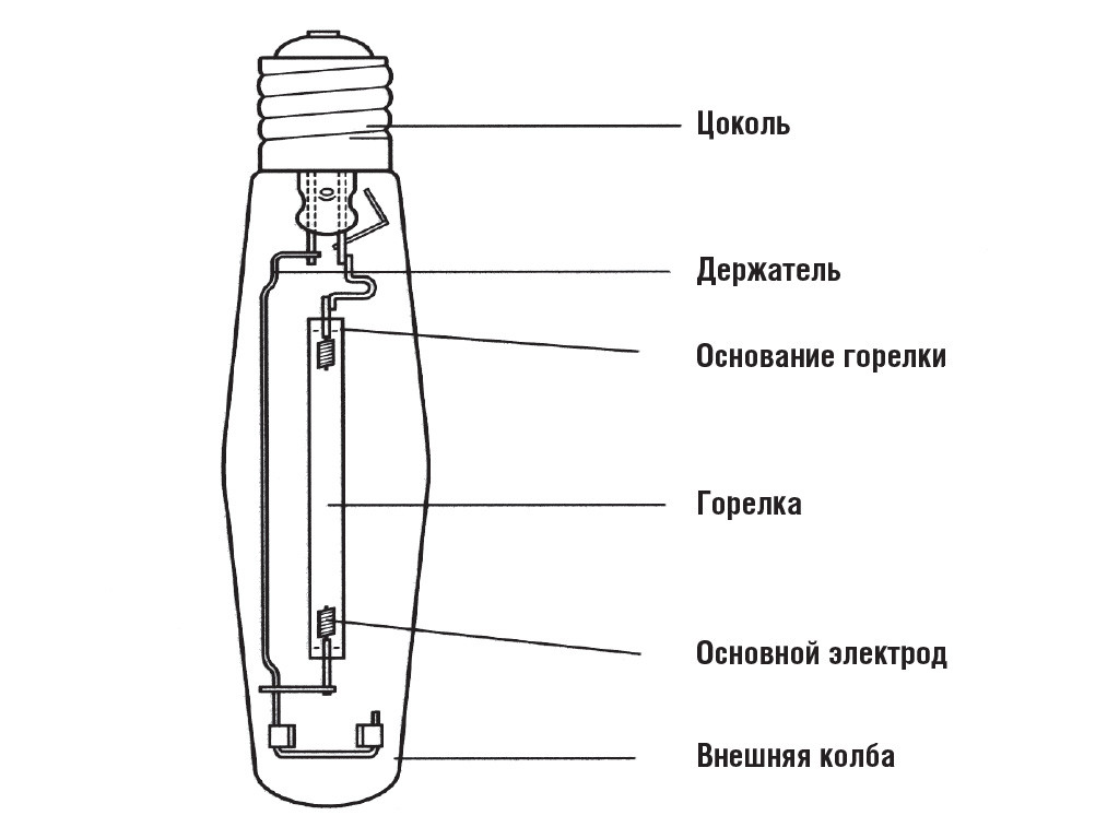 Схематическое устройство типовой лампы ДНаТ