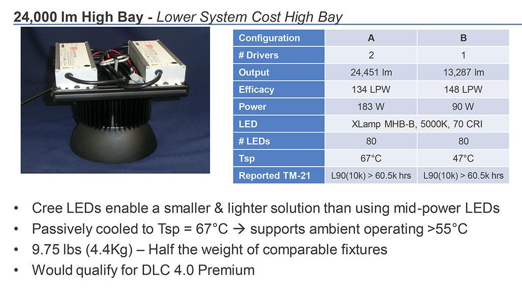 Концепт компактного светильника типа High-Bay на MHB-B со световым потоком 24 000 лм и эффективностью свыше 130 лм/Вт