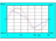 Осциллограммы напряжени и тока