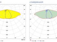 Заявленная и измеренная КСС Schreder AXIA2