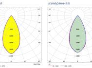 Кривые сил света HB LED 150 D60 5000K