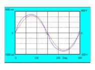 Осциллограммы напряжения и тока