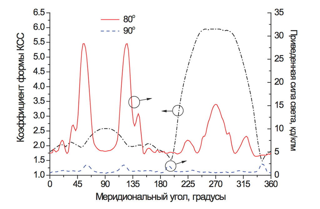 Значения коэффициента формы КСС в различных меридиональных плоскостях: от С0 до С360 и зависимости приведенной силы света для полярных углов 80° и 90°