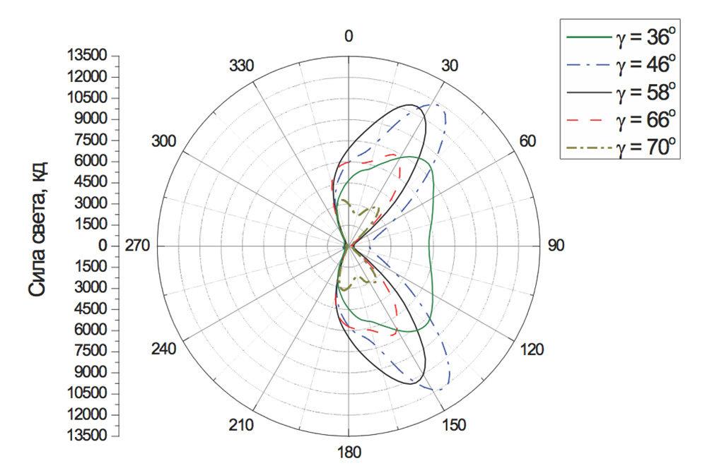 Экваториальные кривые силы света светильника в различных направлениях