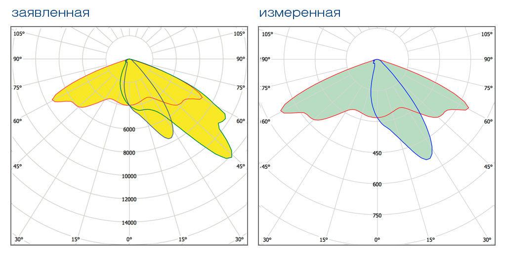 Кривые силы света образца KEDR LE-СKУ-22-100
