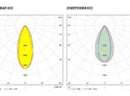 Заявленная и измеренная КСС светильника Philips StyliD ST740T LED39S 827