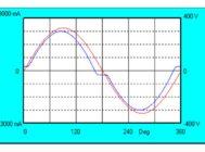 Осциллограмма напряжения и тока Philips Tango G2 HP