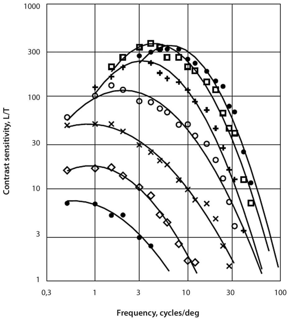 рис. 1 |Функция чувствительности контраста [4] для различных яркостей от 2,9·10–4 до 2,9·102 кд/м2