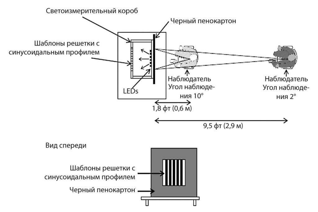 рис. 2 |Схема экспериментальной установки