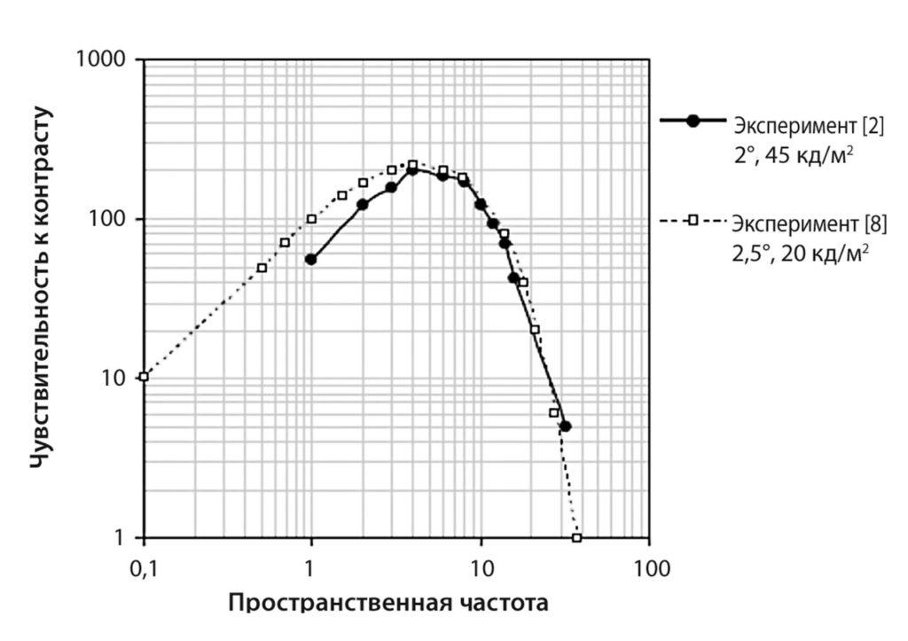 рис. 3 |Функции чувствительности контраста, измеренные в экспериментах [2] и [8]