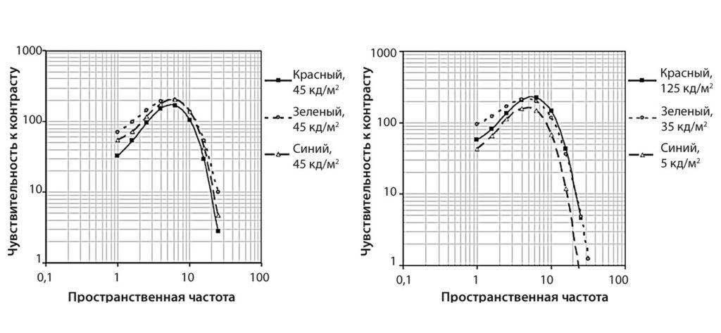 рис. 4 |Функции чувствительности контраста для различных яркостей, угол наблюдения 2°