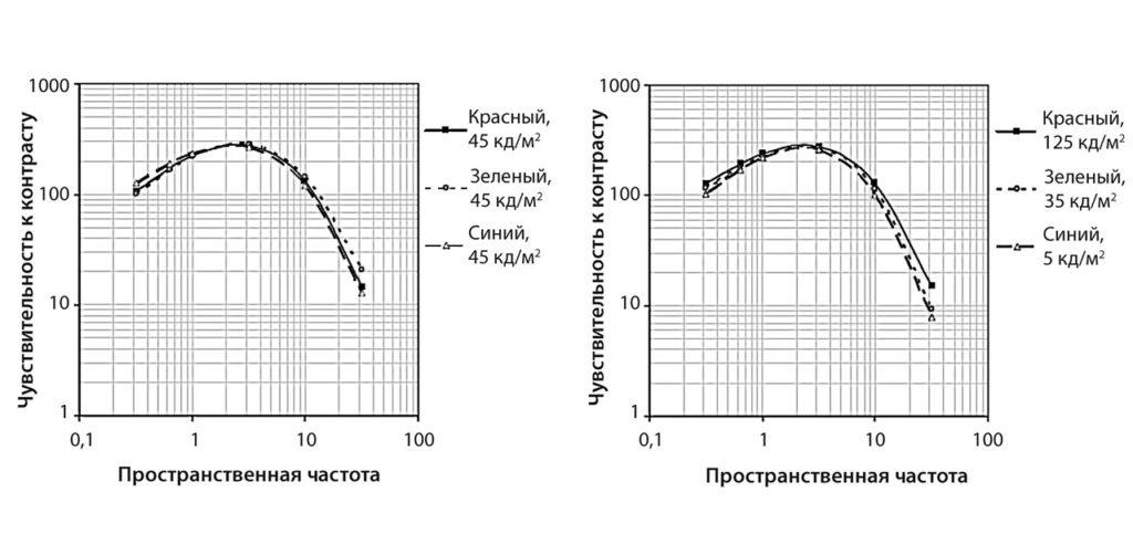 рис. 5 |Функции чувствительности контраста для различных яркостей, угол наблюдения 10°.