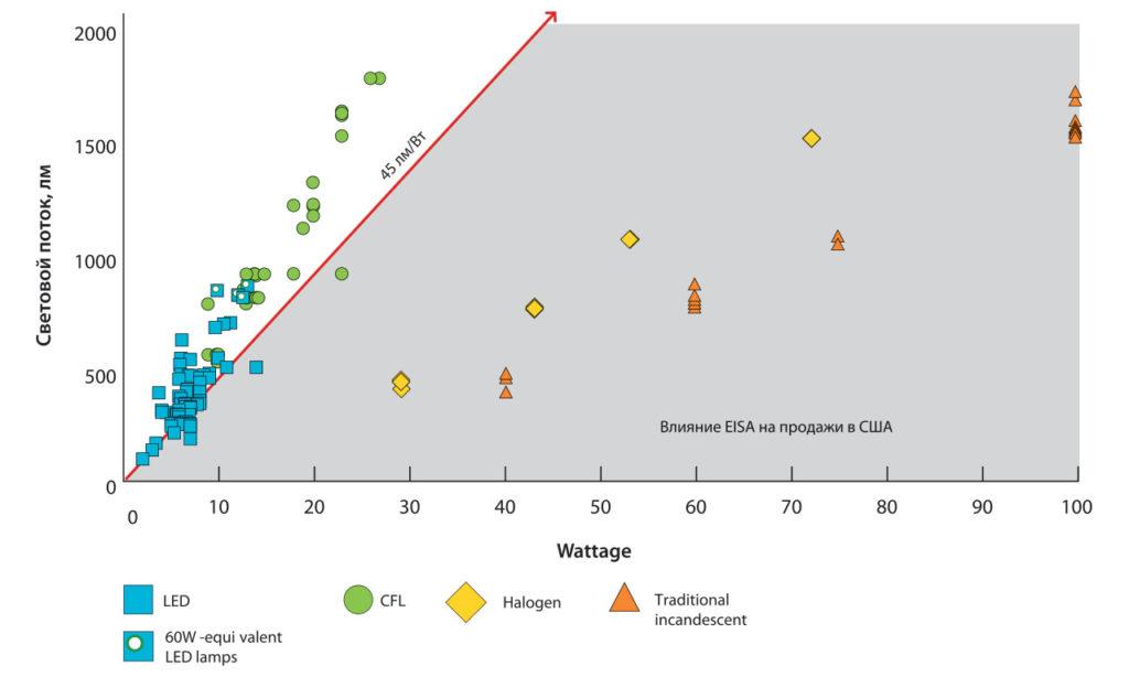 Световой поток СД, КЛЛ и галогенных ламп различных мощностей [6]. (По данным на май 2011 г.).
