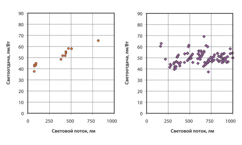 Световой поток и световая отдача коммерчески доступных СД-ламп (A, G, MR и PAR типов). Данные брались на веб-сайте Energy Star, август, 2011 г.