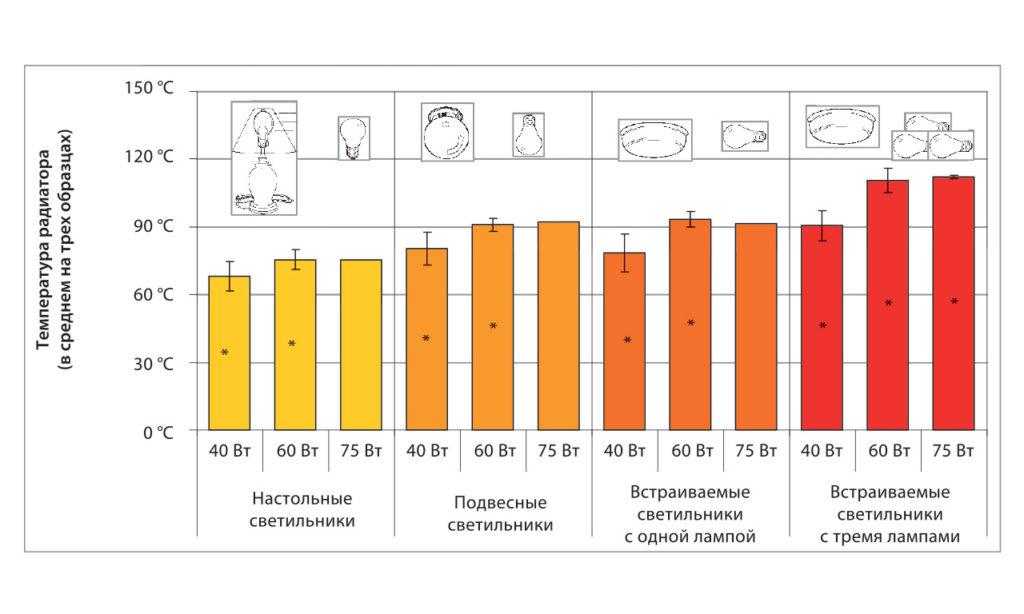 Температура радиаторов испытуемых СД-ламп (предназначенных для замены 40-, 60- и 75-Вт ЛН) при работе в различных типах светильников