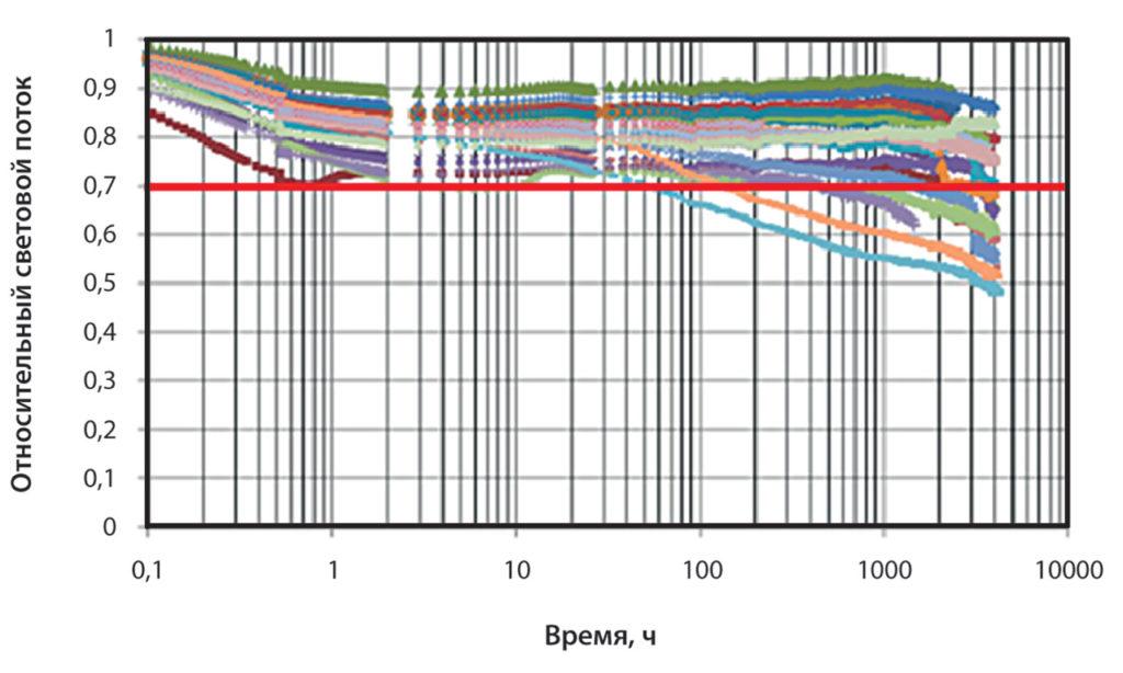 Спад относительного светового потока со временем для 22-х СД-ламп A-19 [9].
