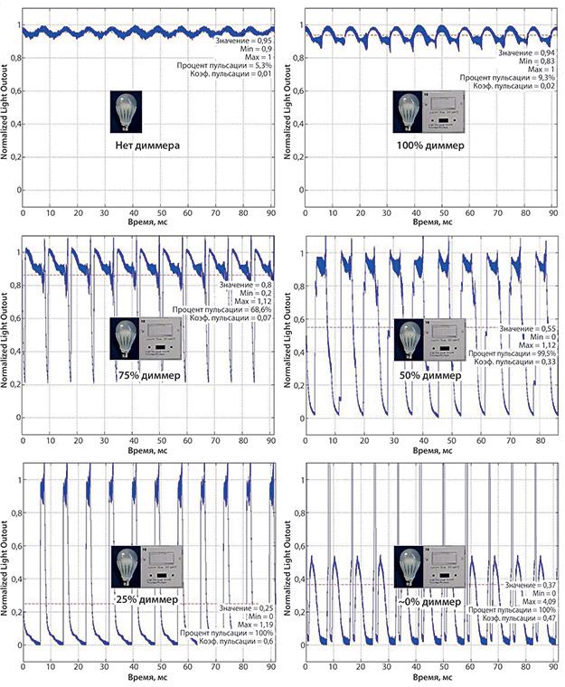 Относительный световой поток СД-лампы при ее работе с диммером 2
