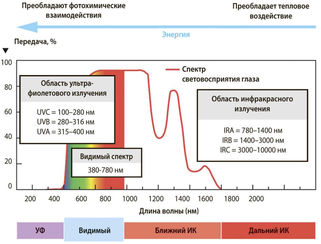Светодиодные устройства должны соответствовать стандартам фотобиологической безопасности