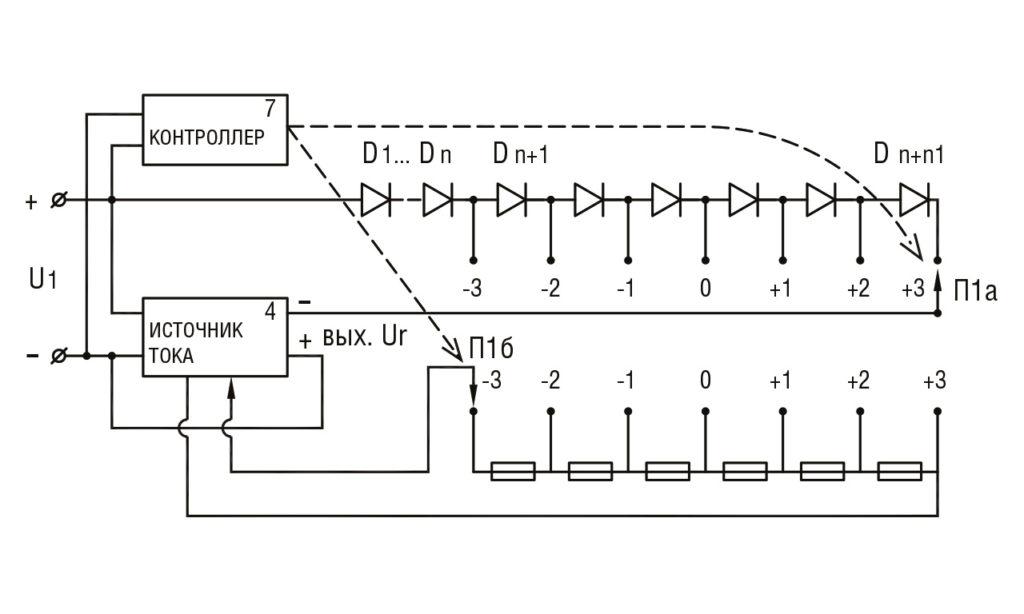 РИС. 4. Упрощенная схема питания светодиодов от трехфазного выпрямленного напряжения с источником тока и компенсаторами изменения входного напряжения. 1. D1…Dn — основная группа светодиодов 2. Dn+1…Dn+n1 — группа светодиодов, участвующая в компенсации изменения входного напряжения; 3. U1 — основной источник мощности (от выпрямителя 3-х фазной сети); 4. Стабилизатор тока с возможностью регулировки уровня тока (мощность в n раз меньше мощности осветительного прибора); 5. П1a — переключатель количества работающих светодиодов 6. П1б — переключатель тока светодиодов 7. Контроллер, управляющий переключателями в зависимости от уровня входного напряжения.