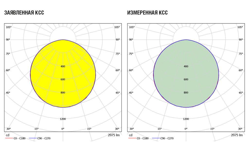 Заявленная и измеренная кривые сил света TL-ЭКО 40 PR SCHOOL О