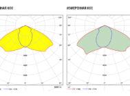 Заявленная и измеренная кривые сил света LED UniLED ECO-MP 70W