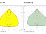 Заявленная и измеренная КСС Philips GreenUp Highbay BY550P LED200/NW PSU HRO
