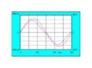 Осциллограмма напряжения и тока Philips GreenUp Highbay BY550P LED200/NW PSU HRO