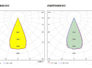 Заявленная и измеренная КСС TL-PROM 100 PR PLUS K