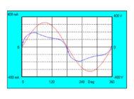 Осциллограммы напряжения и тока Xlight XLD-CL35N-V