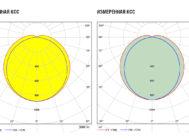 Заявленная и измеренная КСС Xlight XLD-CL35N-V