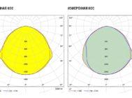 Заявленная и измеренная КСС Тополь Мини СП-ДБУ-33-030 от ЛЕД-Эффект
