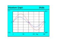 Осциллограммы напряжения и тока  образца Square PRO 96/3 А45/М-957-94