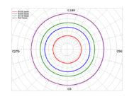 Изоканделы светораспределения образца прожектора