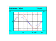 Осциллограммы напряжения (красная кривая) и тока (синяя кривая) образца