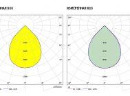 Заявленная и измеренная кривые сил света