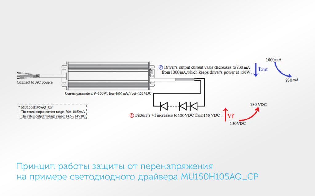 Встроенные функции в программируемом светодиодном источнике тока: годовой диммер со «средней точкой» и ограничение выходной мощности светильника при пониженной температуре эксплуатации