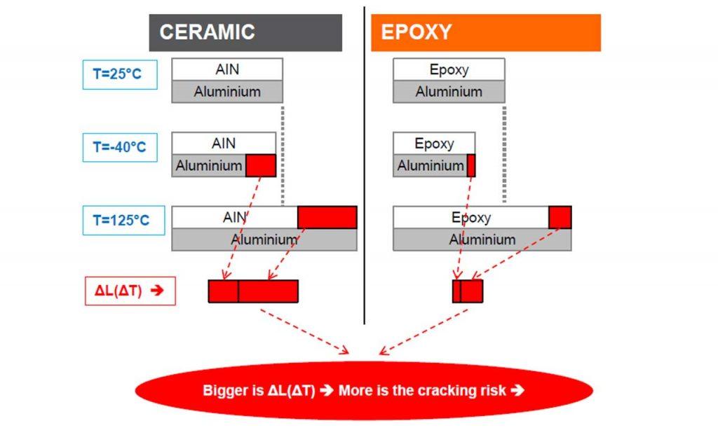 Рис. 2. Сравнение «керамических» и «эпоксидных» светодиодов при термоциклировании на алюминиевой плате