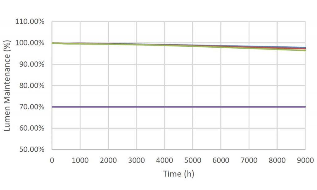 Рис. 5. Результаты тестов LM80 для Duris P8