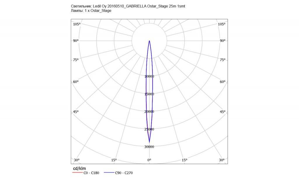 КСС линзы CX15819_GABRIELLA-45-W