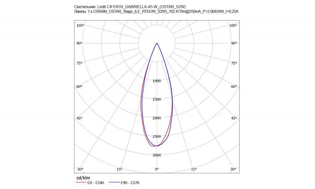 КСС линзы CX15577_GABRIELLA-45-S