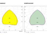 Заявленная и измеренная КСС светильника FD 112 200W (5000K, 90гр)